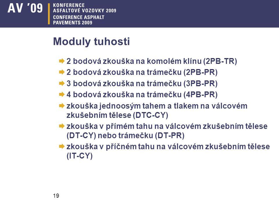 Moduly tuhosti 2 bodová zkouška na komolém klínu (2PB-TR)