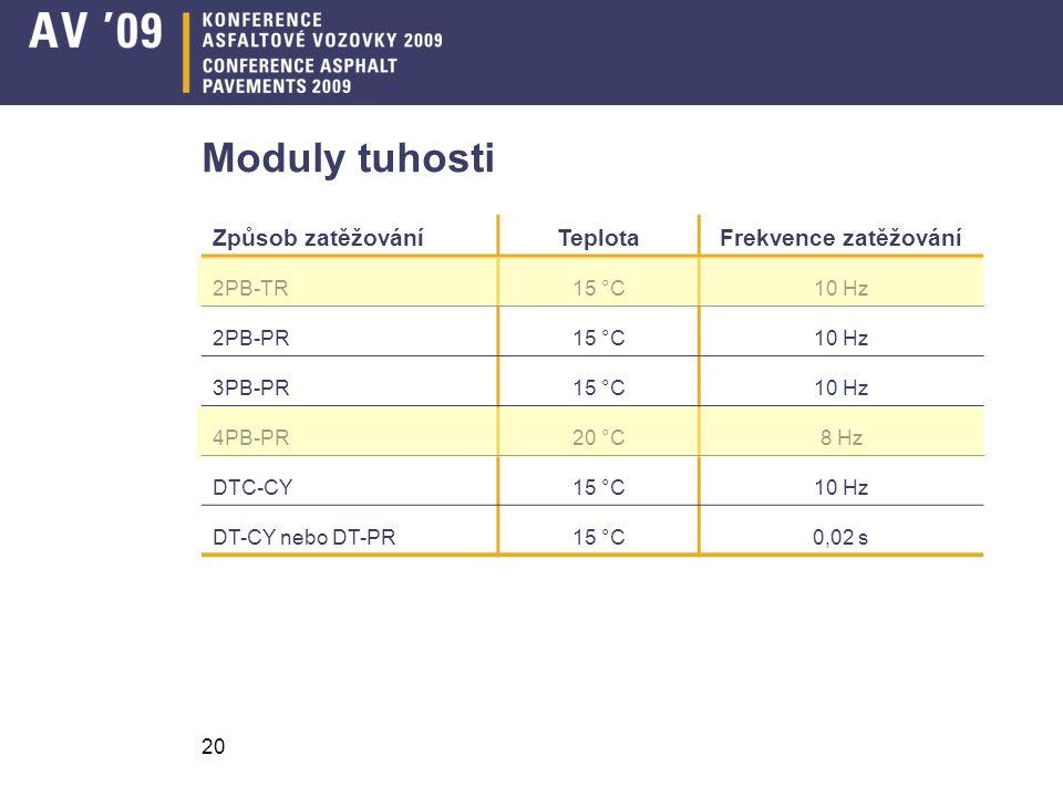 Moduly tuhosti Způsob zatěžování Teplota Frekvence zatěžování 2PB-TR