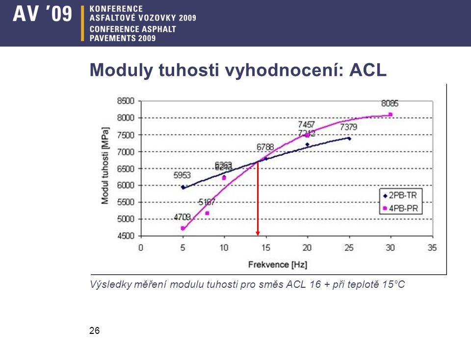 Moduly tuhosti vyhodnocení: ACL