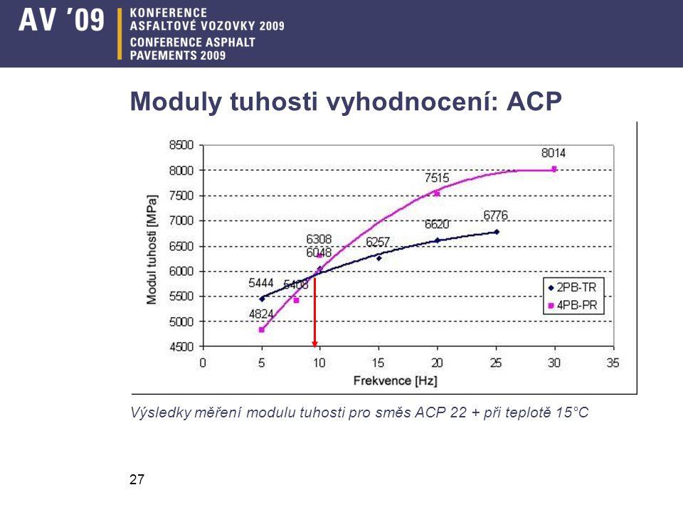 Moduly tuhosti vyhodnocení: ACP