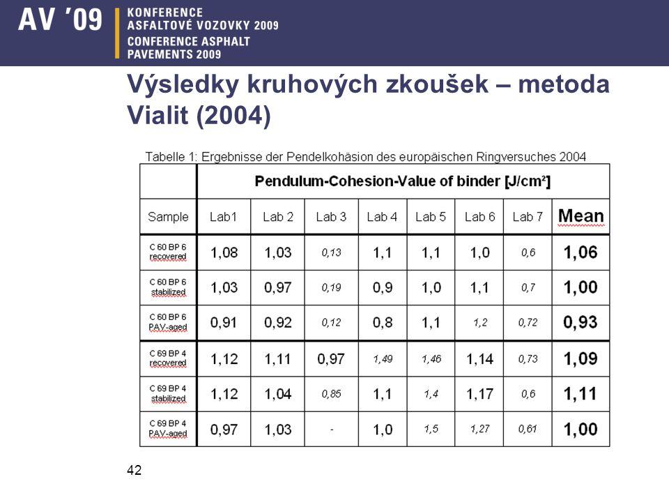 Výsledky kruhových zkoušek – metoda Vialit (2004)