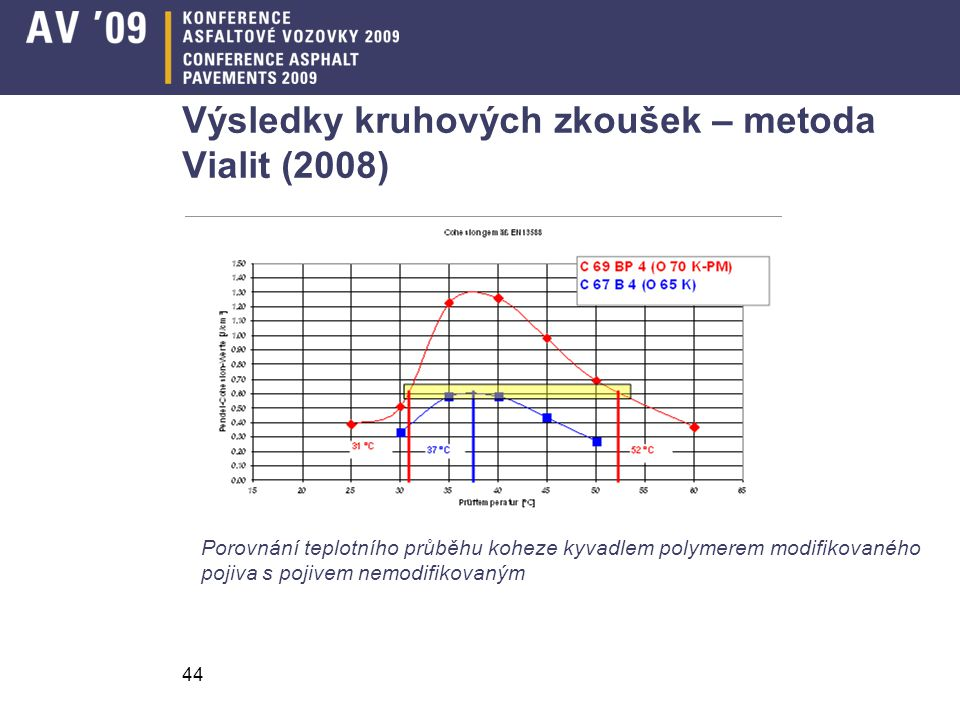 Výsledky kruhových zkoušek – metoda Vialit (2008)