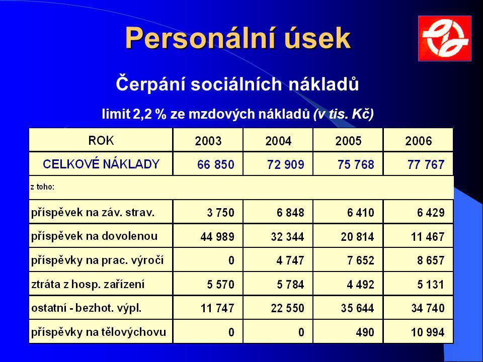 Čerpání sociálních nákladů limit 2,2 % ze mzdových nákladů (v tis. Kč)