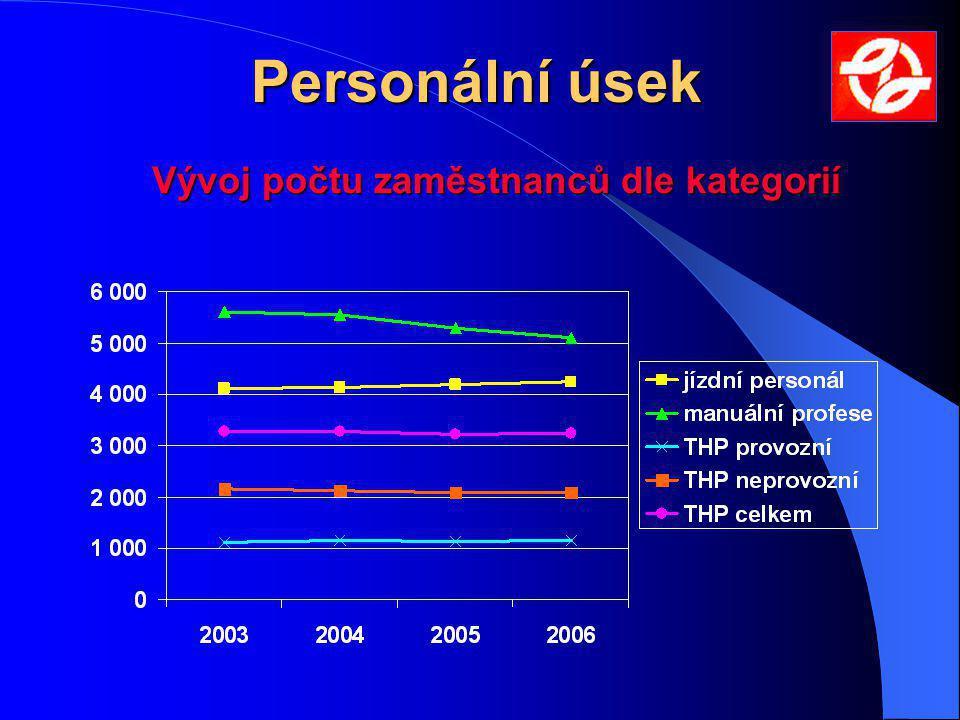 Vývoj počtu zaměstnanců dle kategorií