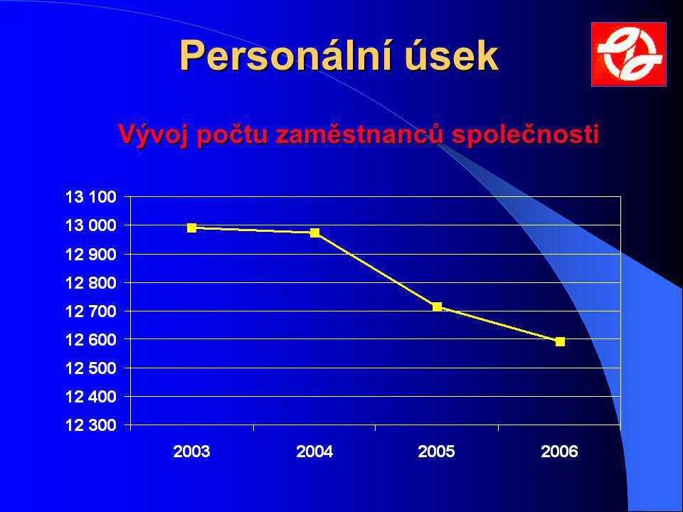 Vývoj počtu zaměstnanců společnosti