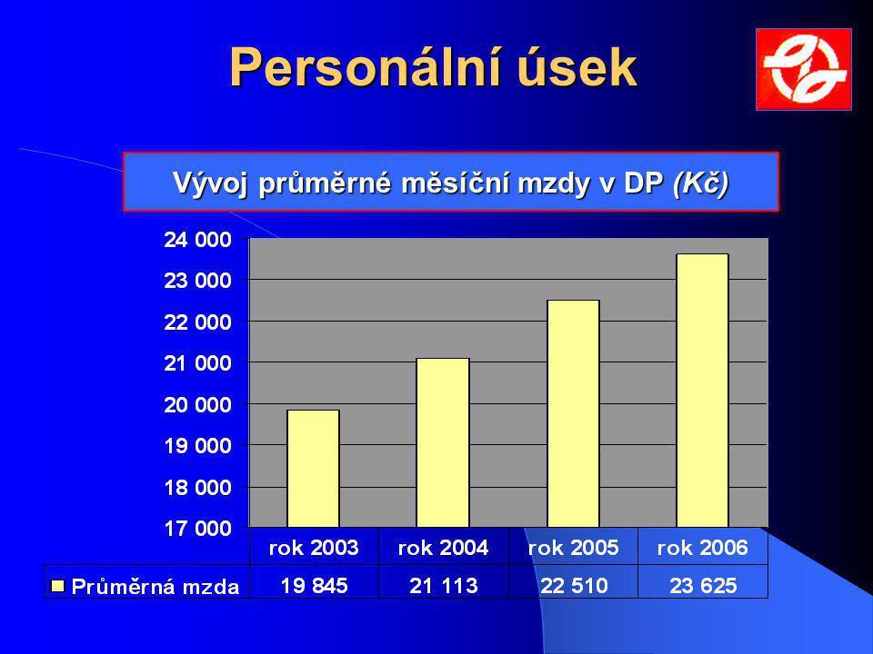 Vývoj průměrné měsíční mzdy v DP (Kč)