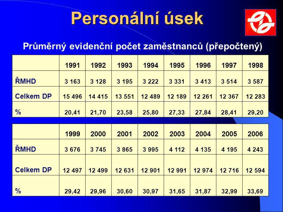 Průměrný evidenční počet zaměstnanců (přepočtený)