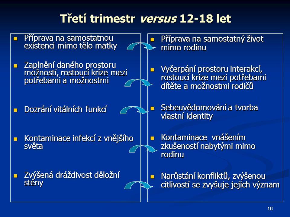 Třetí trimestr versus 12-18 let