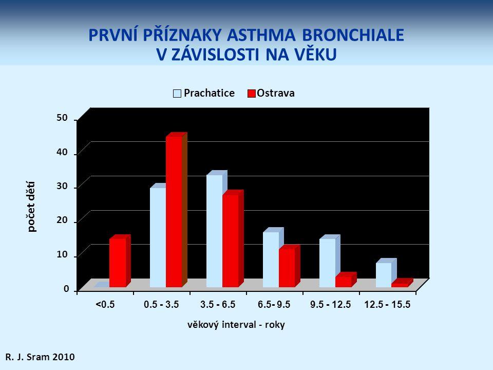PRVNÍ PŘÍZNAKY ASTHMA BRONCHIALE V ZÁVISLOSTI NA VĚKU