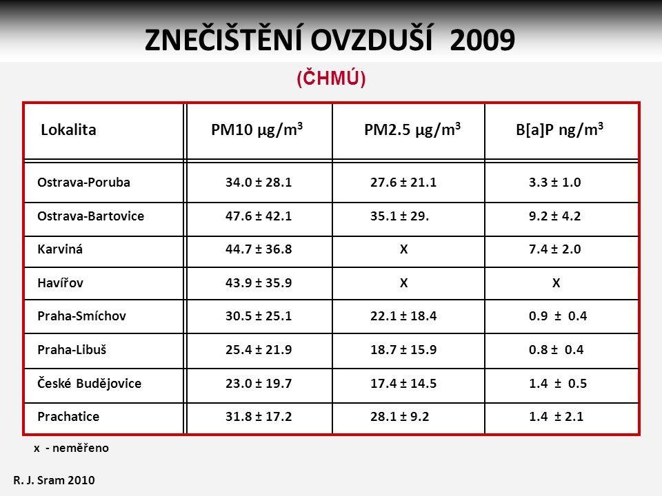 ZNEČIŠTĚNÍ OVZDUŠÍ 2009 (ČHMÚ) Lokalita PM10 µg/m3 PM2.5 µg/m3