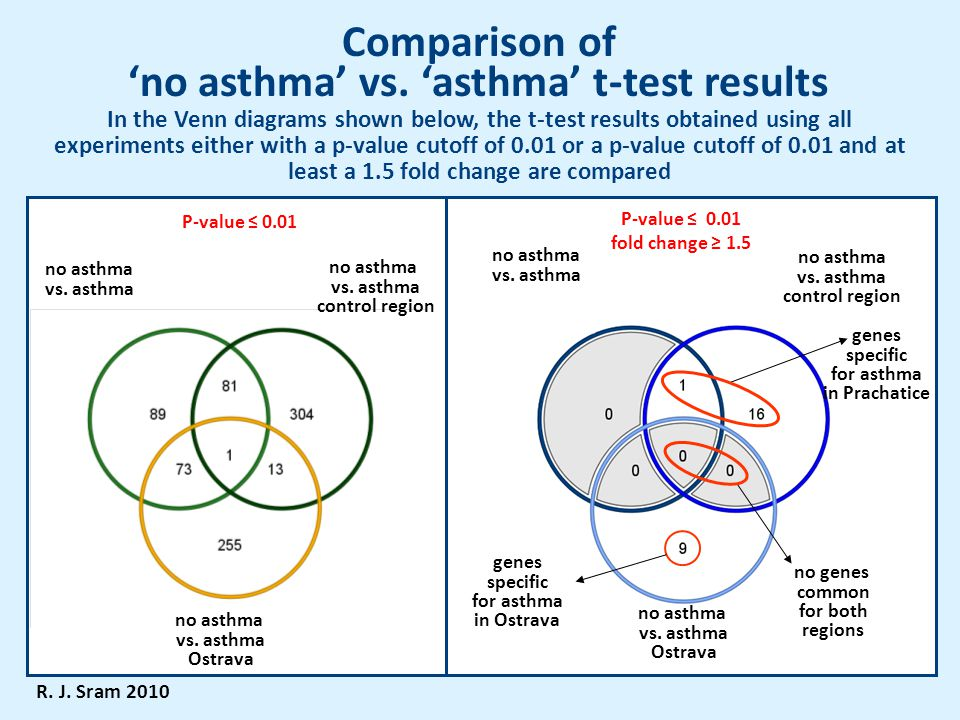 Comparison of 'no asthma' vs. 'asthma' t-test results