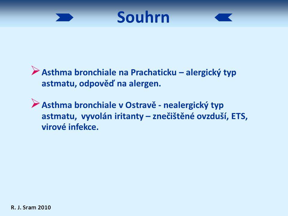Souhrn Asthma bronchiale na Prachaticku – alergický typ astmatu, odpověď na alergen.