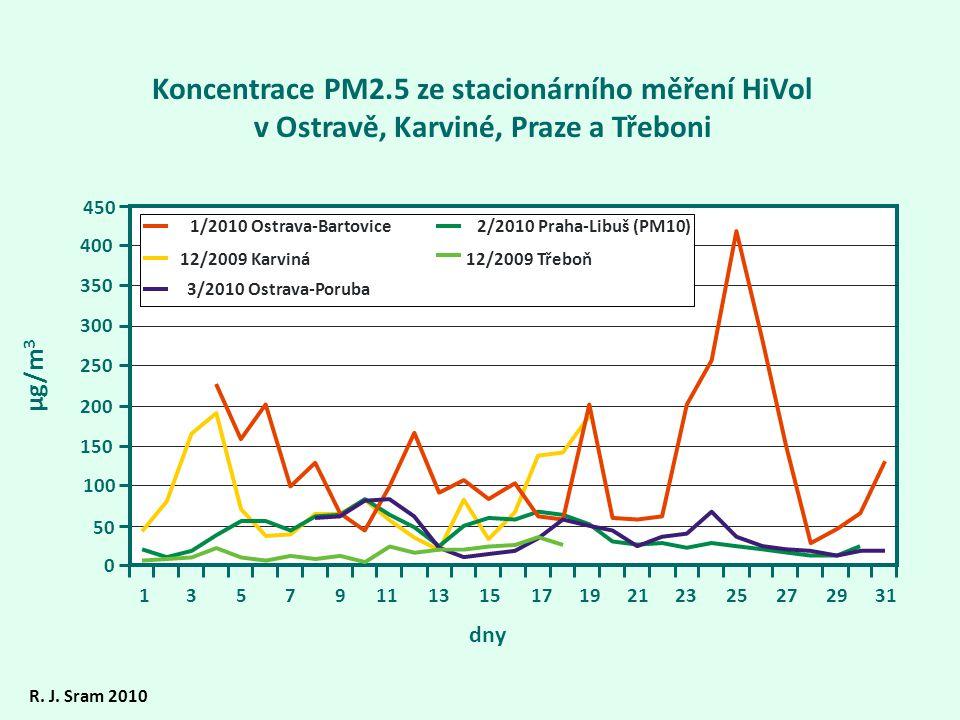 Koncentrace PM2.5 ze stacionárního měření HiVol v Ostravě, Karviné, Praze a Třeboni