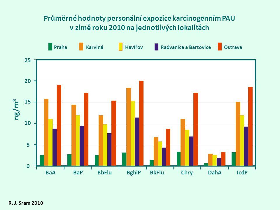 Průměrné hodnoty personální expozice karcinogenním PAU v zimě roku 2010 na jednotlivých lokalitách