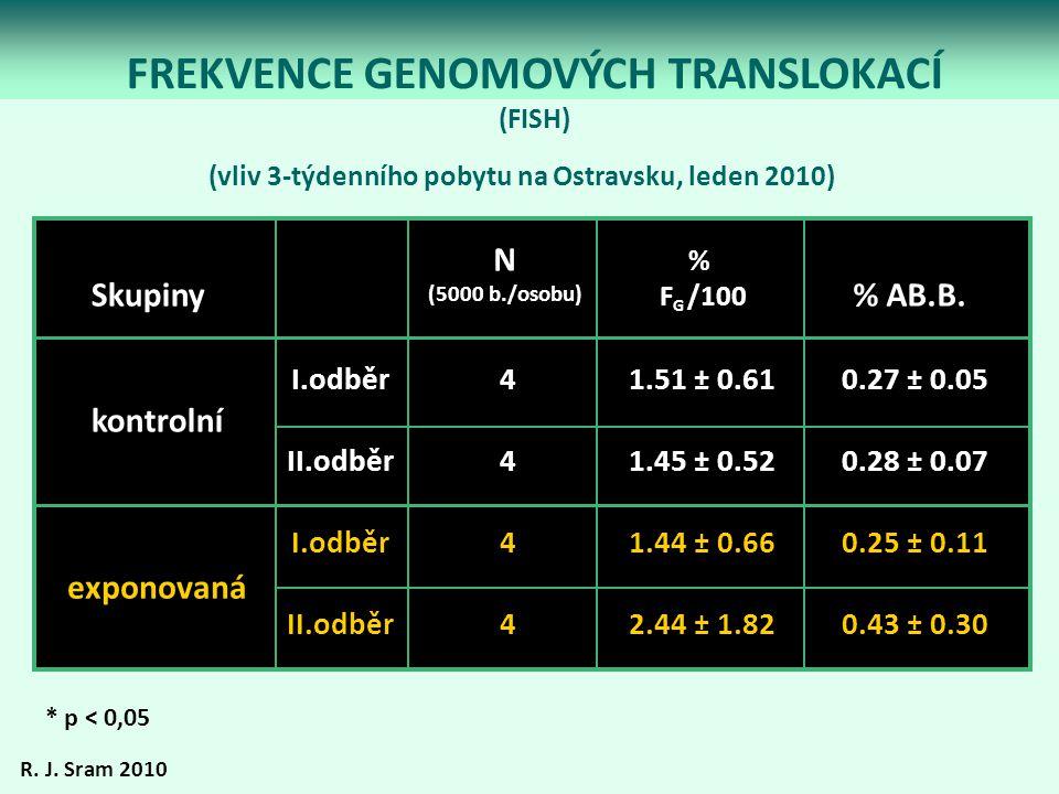 FREKVENCE GENOMOVÝCH TRANSLOKACÍ