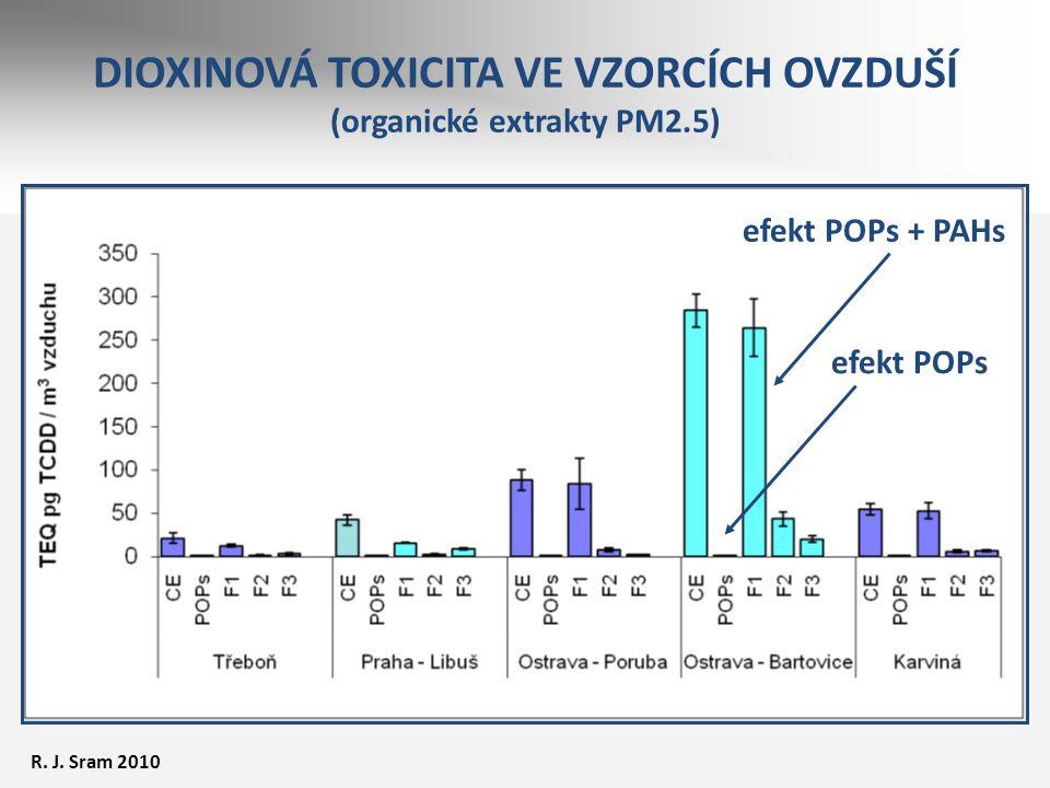DIOXINOVÁ TOXICITA VE VZORCÍCH OVZDUŠÍ (organické extrakty PM2.5)