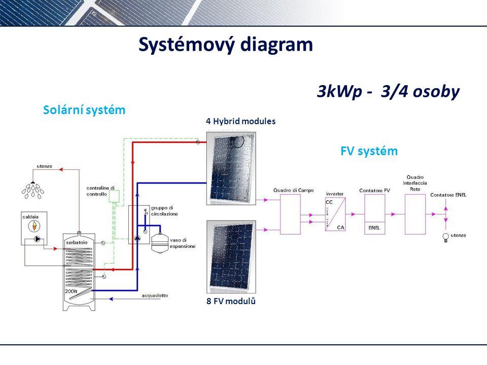 Systémový diagram 3kWp - 3/4 osoby Solární systém FV systém p –