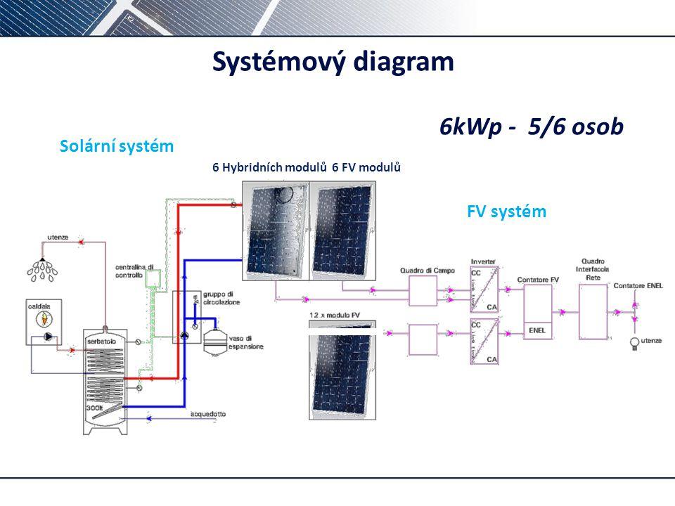 Systémový diagram 6kWp - 5/6 osob Solární systém FV systém p –
