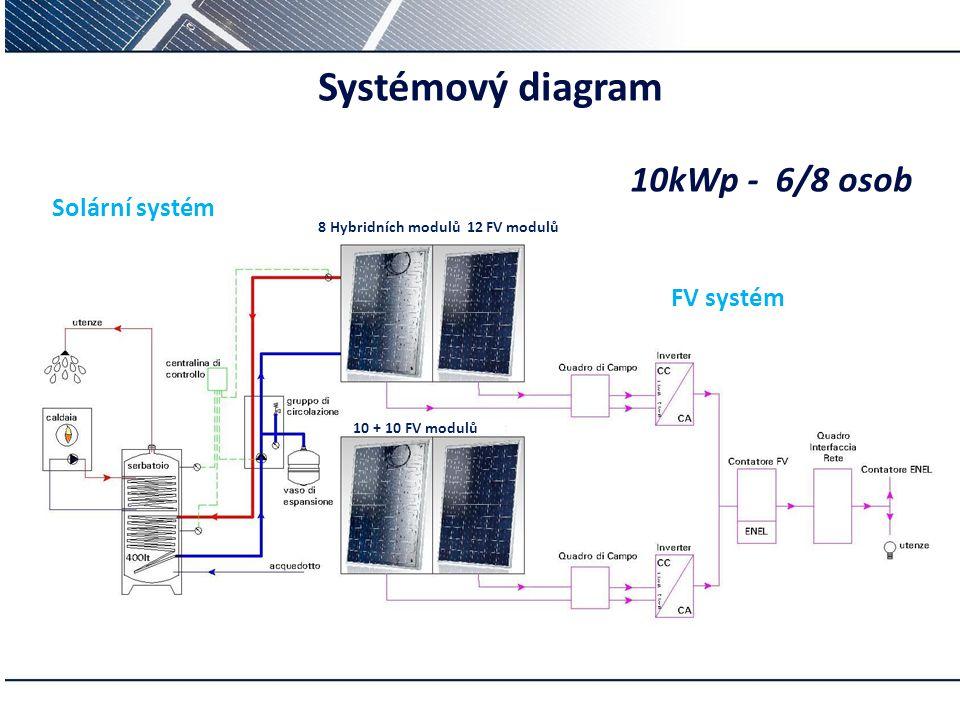 Systémový diagram 10kWp - 6/8 osob Solární systém FV systém p –