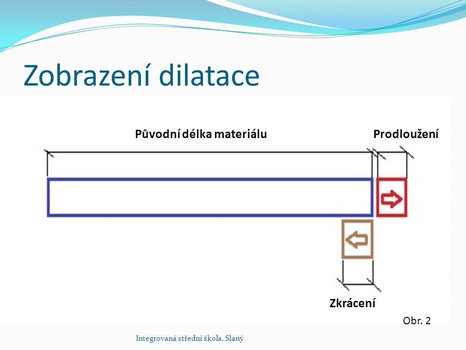 Zobrazení dilatace Původní délka materiálu Prodloužení Zkrácení Obr. 2
