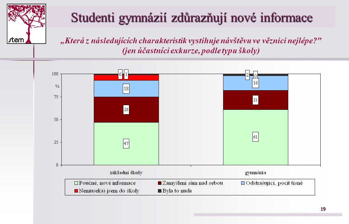 Studenti gymnázií zdůrazňují nové informace
