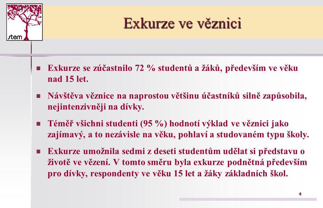 Exkurze ve věznici Exkurze se zúčastnilo 72 % studentů a žáků, především ve věku nad 15 let.