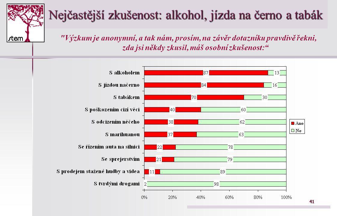 Nejčastější zkušenost: alkohol, jízda na černo a tabák