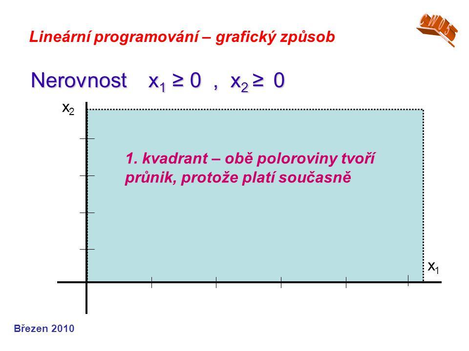 Nerovnost x1 ≥ 0 , x2 ≥ 0 CW05 Lineární programování – grafický způsob