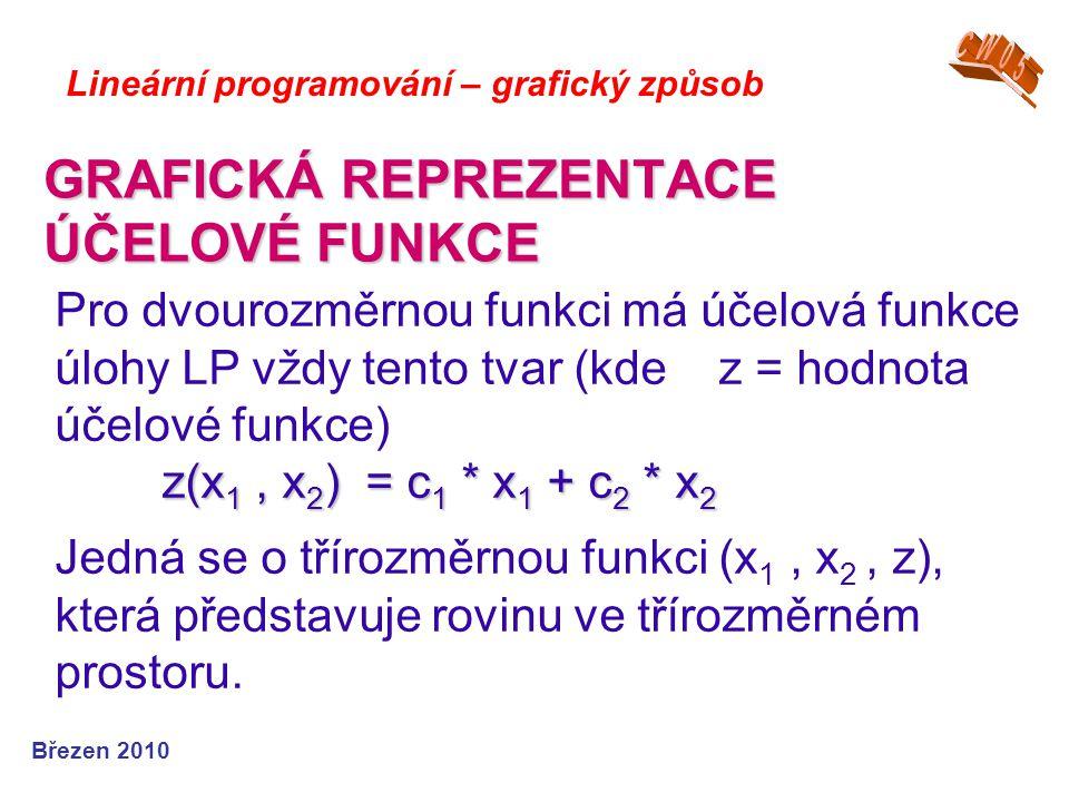 GRAFICKÁ REPREZENTACE ÚČELOVÉ FUNKCE
