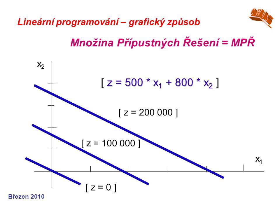 Množina Přípustných Řešení = MPŘ