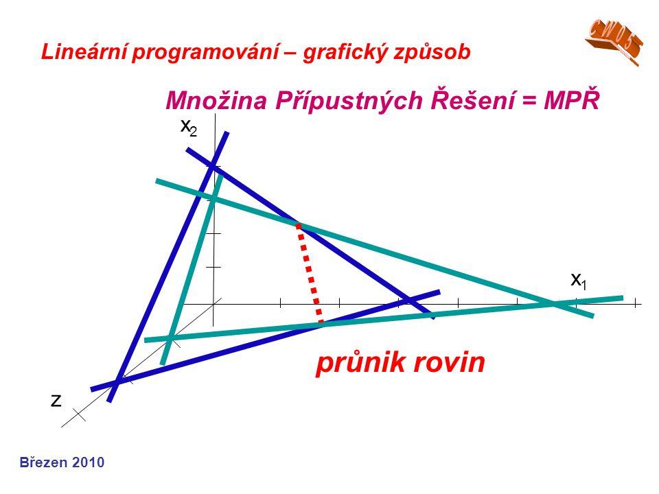 průnik rovin Množina Přípustných Řešení = MPŘ CW05