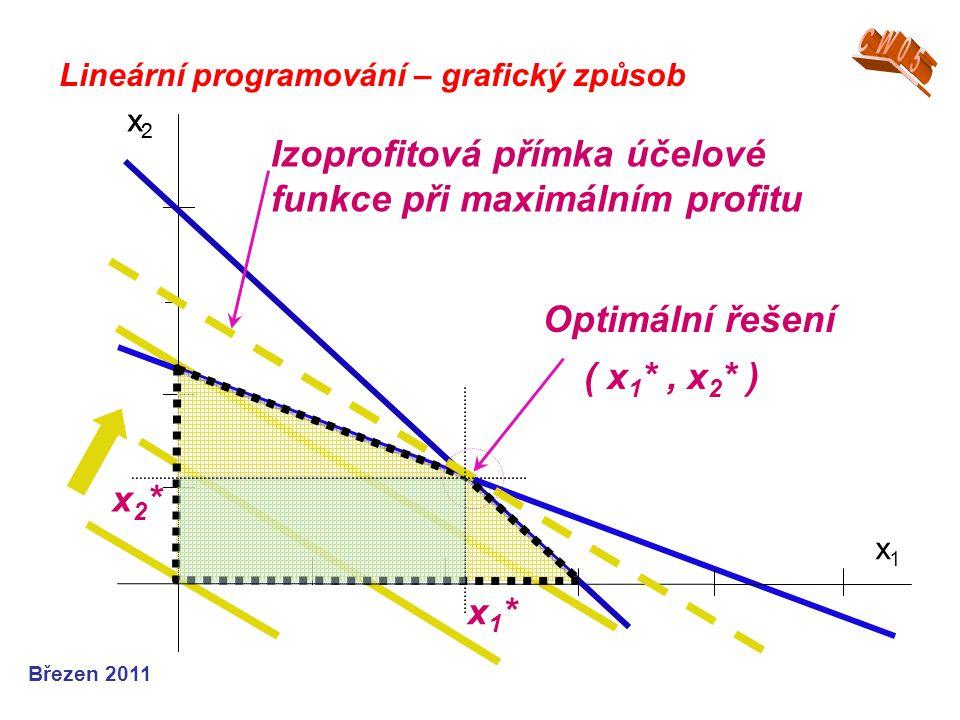 Izoprofitová přímka účelové funkce při maximálním profitu