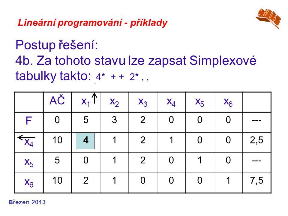 4b. Za tohoto stavu lze zapsat Simplexové tabulky takto: 4* + + 2* , ,