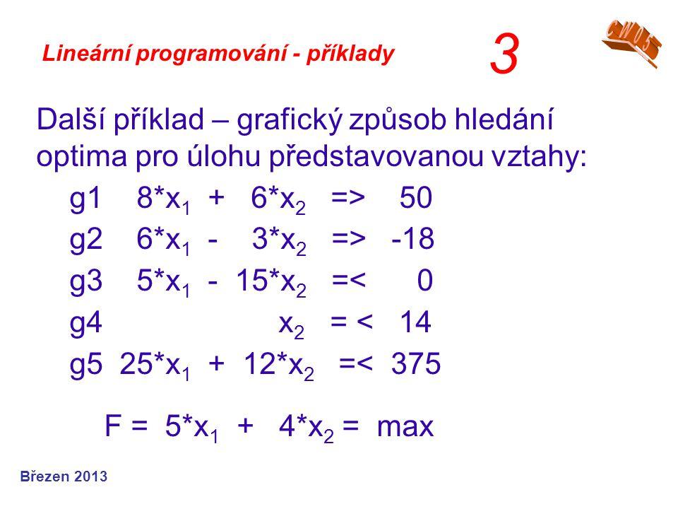 3 CW05. Lineární programování - příklady. Další příklad – grafický způsob hledání optima pro úlohu představovanou vztahy: