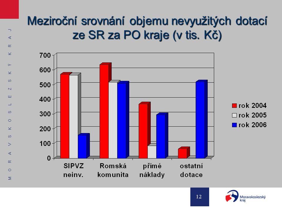 Meziroční srovnání objemu nevyužitých dotací ze SR za PO kraje (v tis