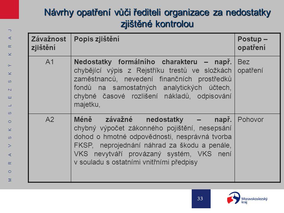 Návrhy opatření vůči řediteli organizace za nedostatky zjištěné kontrolou