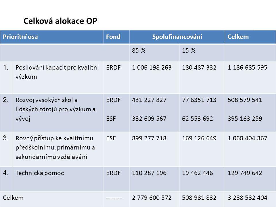 Celková alokace OP Prioritní osa Fond Spolufinancování Celkem 85 %