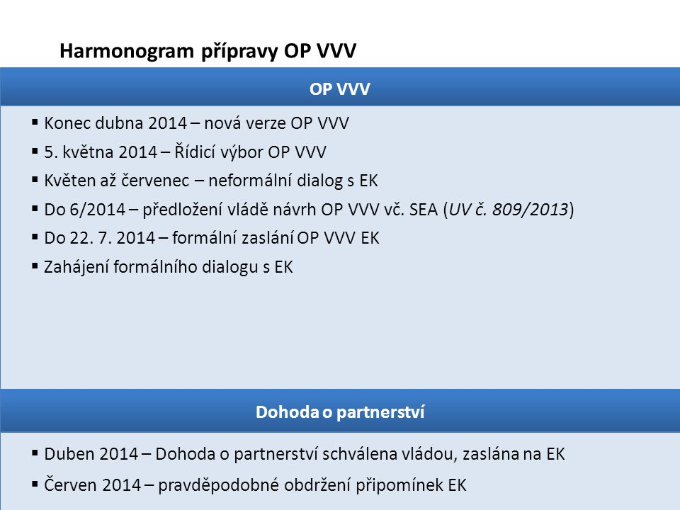 Harmonogram přípravy OP VVV