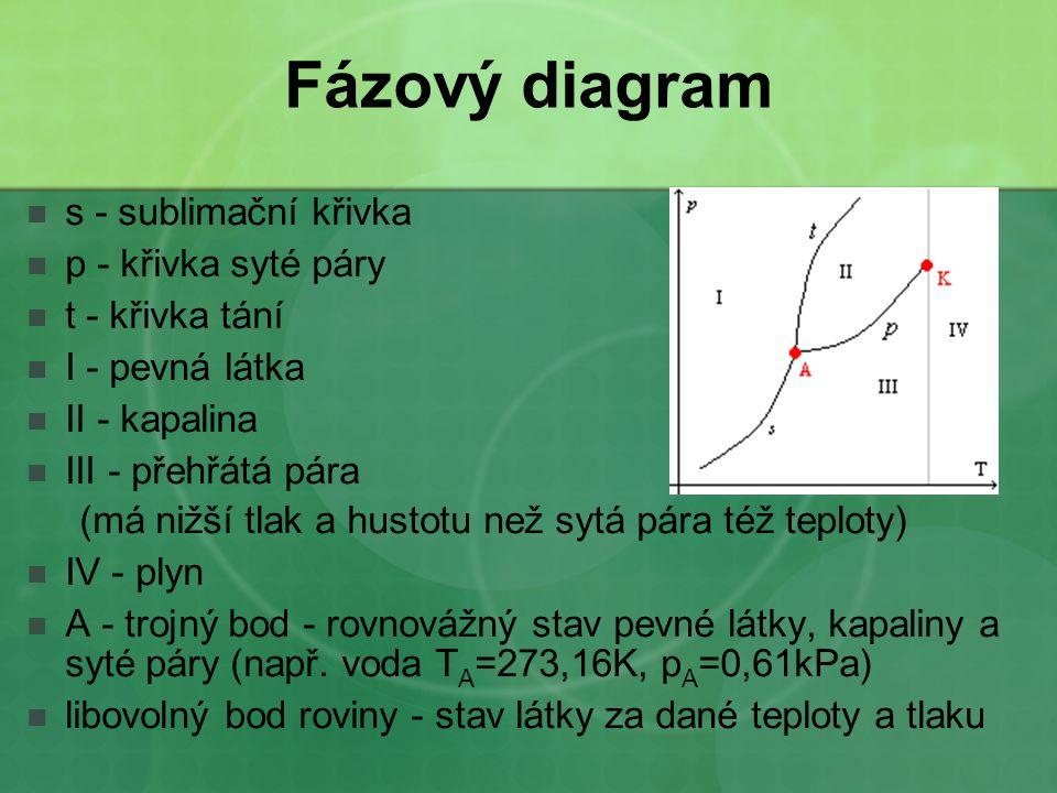 Fázový diagram s - sublimační křivka p - křivka syté páry
