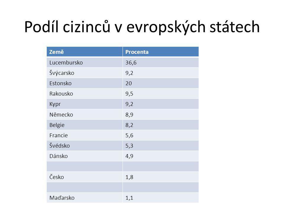 Podíl cizinců v evropských státech