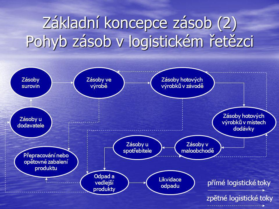 Základní koncepce zásob (2) Pohyb zásob v logistickém řetězci