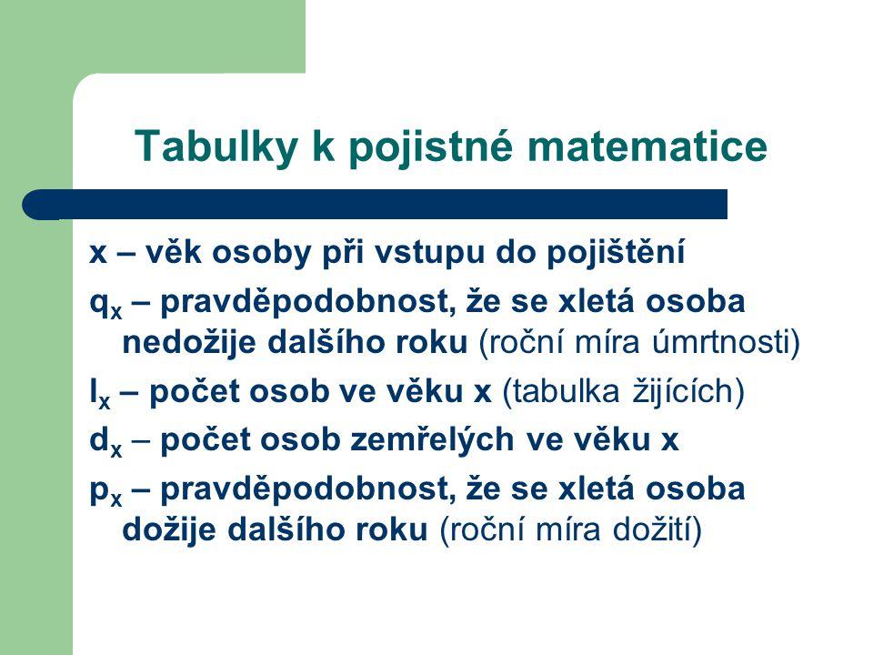 Tabulky k pojistné matematice