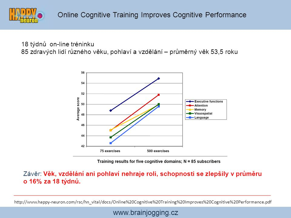 Online Cognitive Training Improves Cognitive Performance