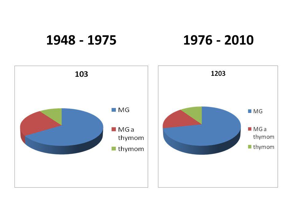 1948 - 1975 1976 - 2010