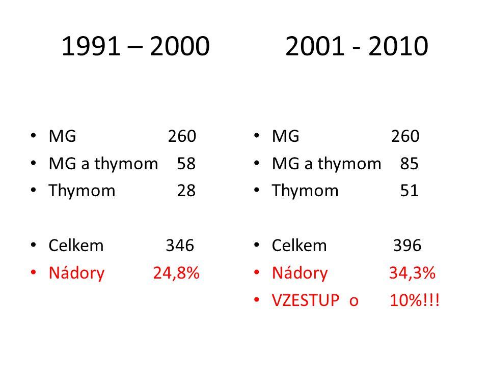 1991 – 2000 2001 - 2010 MG 260 MG a thymom 58 Thymom 28 Celkem 346