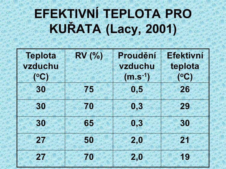 EFEKTIVNÍ TEPLOTA PRO KUŘATA (Lacy, 2001)