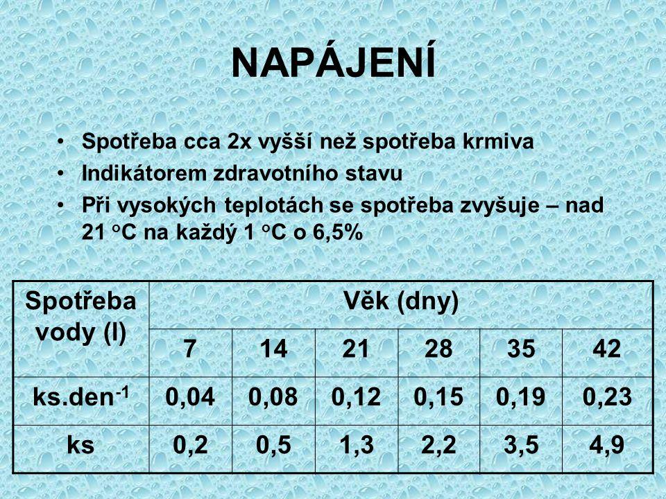NAPÁJENÍ Spotřeba vody (l) Věk (dny) 7 14 21 28 35 42 ks.den-1 0,04