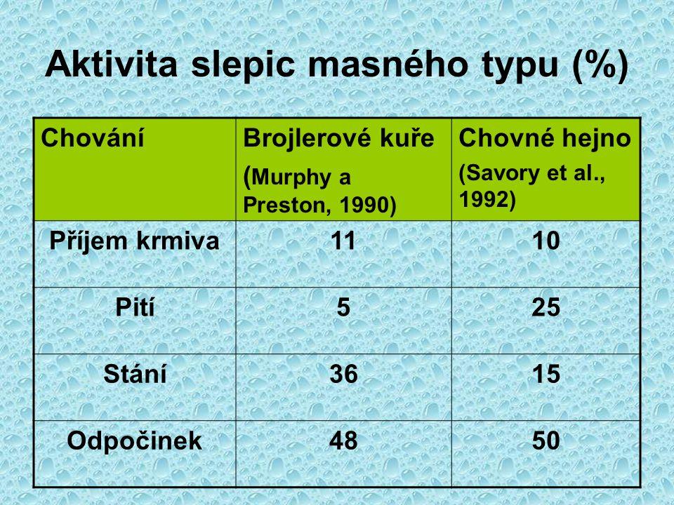 Aktivita slepic masného typu (%)