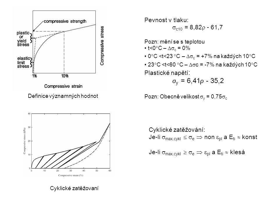 y = 6,41 - 35,2 Pevnost v tlaku: c10 = 8,82 - 61,7