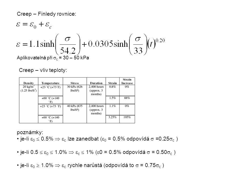Creep – Finledy rovnice: